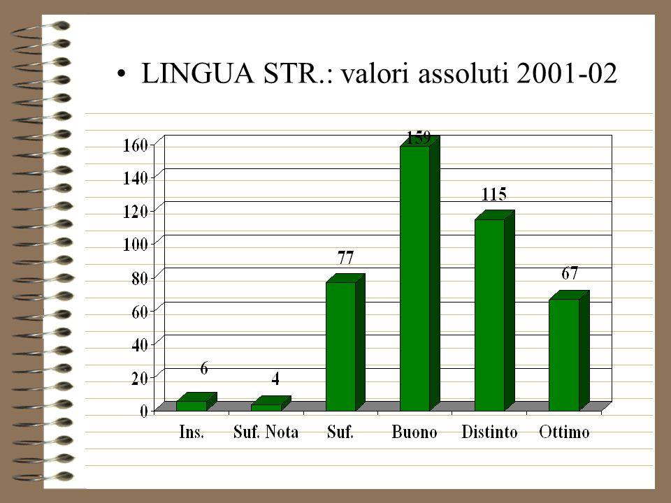 LINGUA STR.: valori assoluti 2001-02