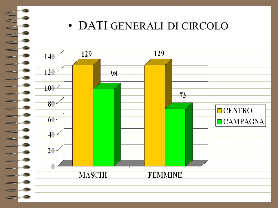 DATI GENERALI DI CIRCOLO