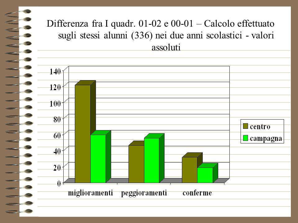 Differenza fra I quadr. 01-02 e 00-01 – Calcolo effettuato sugli stessi alunni (336) nei due anni scolastici - valori assoluti