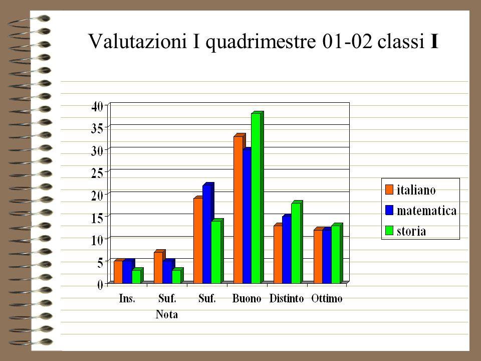 Valutazioni I quadrimestre 01-02 classi I