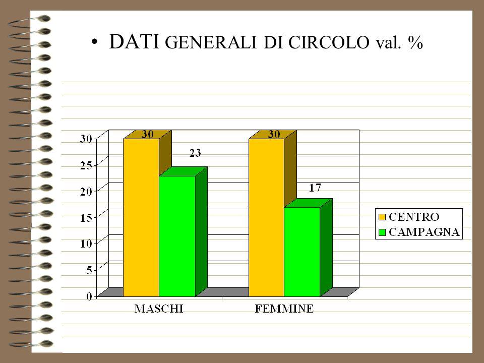DATI GENERALI DI CIRCOLO val. %