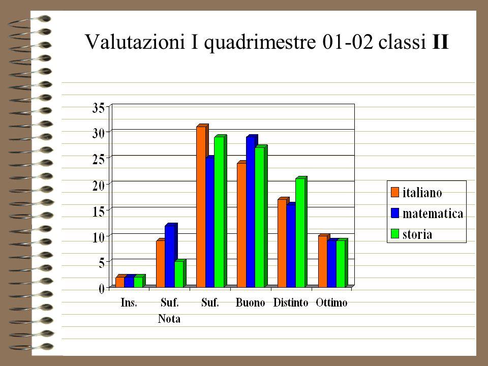 Valutazioni I quadrimestre 01-02 classi II
