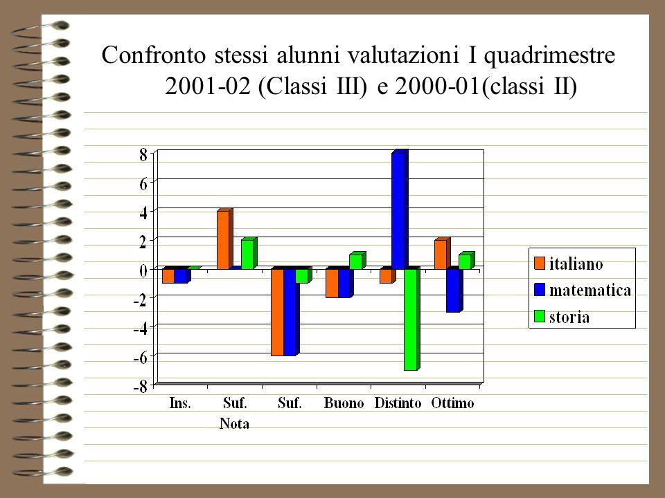 Confronto stessi alunni valutazioni I quadrimestre 2001-02 (Classi III) e 2000-01(classi II)