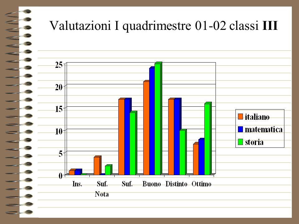 Valutazioni I quadrimestre 01-02 classi III