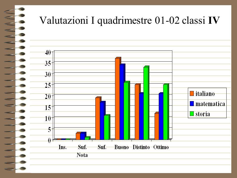 Valutazioni I quadrimestre 01-02 classi IV