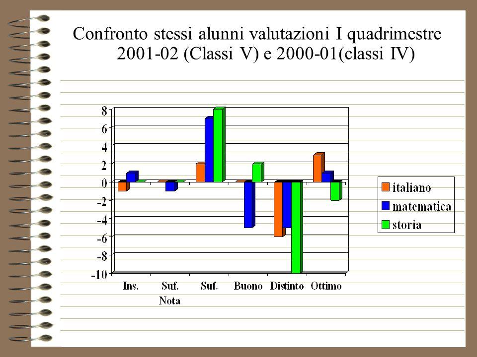Confronto stessi alunni valutazioni I quadrimestre 2001-02 (Classi V) e 2000-01(classi IV)