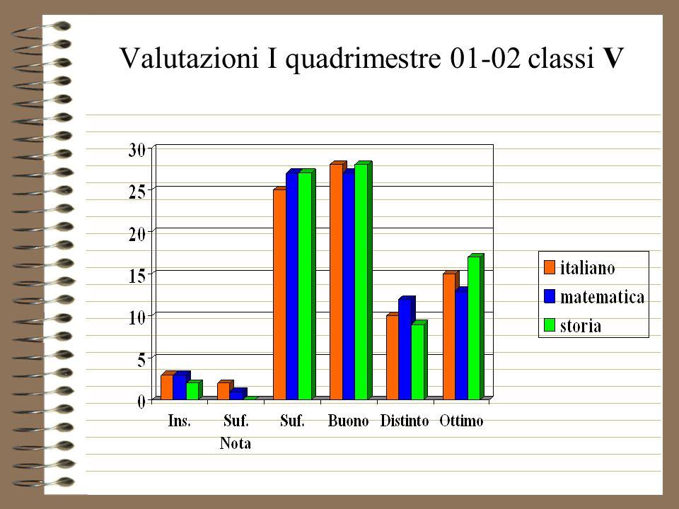 Valutazioni I quadrimestre 01-02 classi V