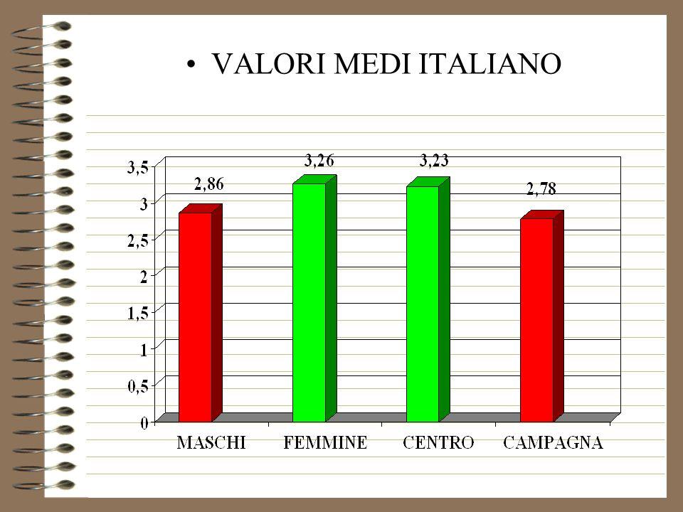 VALORI MEDI ITALIANO