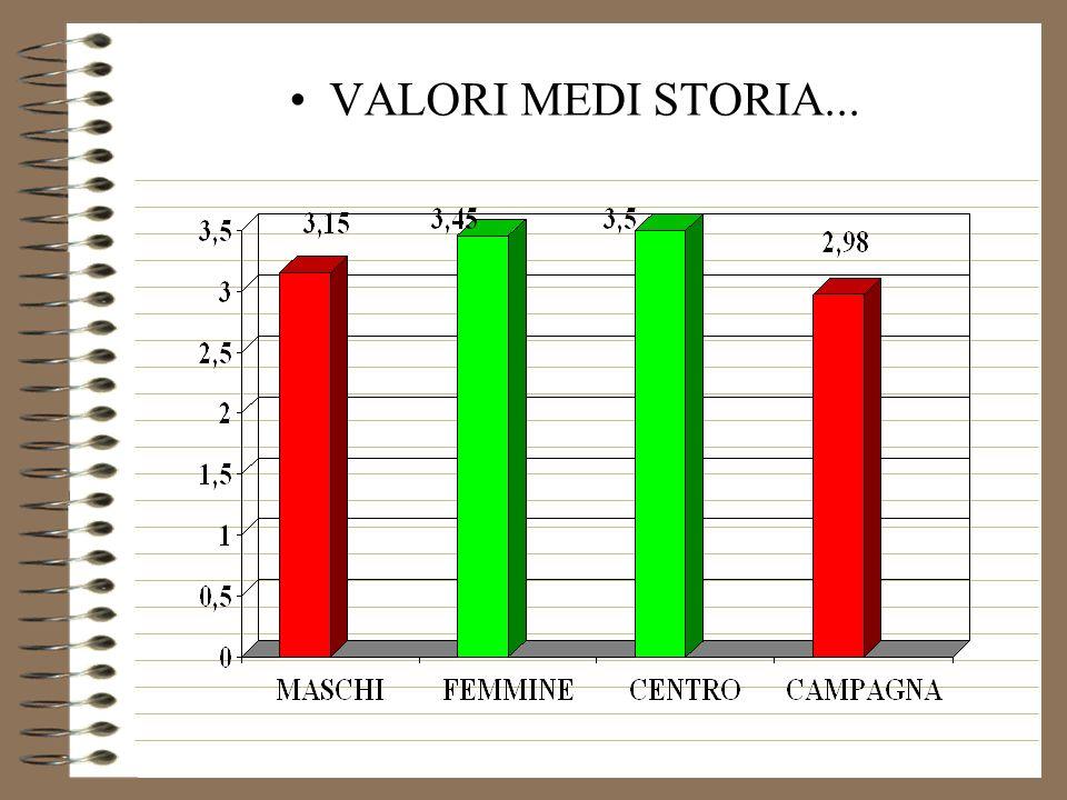 VALORI MEDI STORIA...