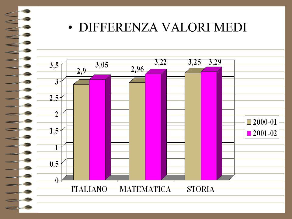 ITALIANO: valori assoluti 2001-02
