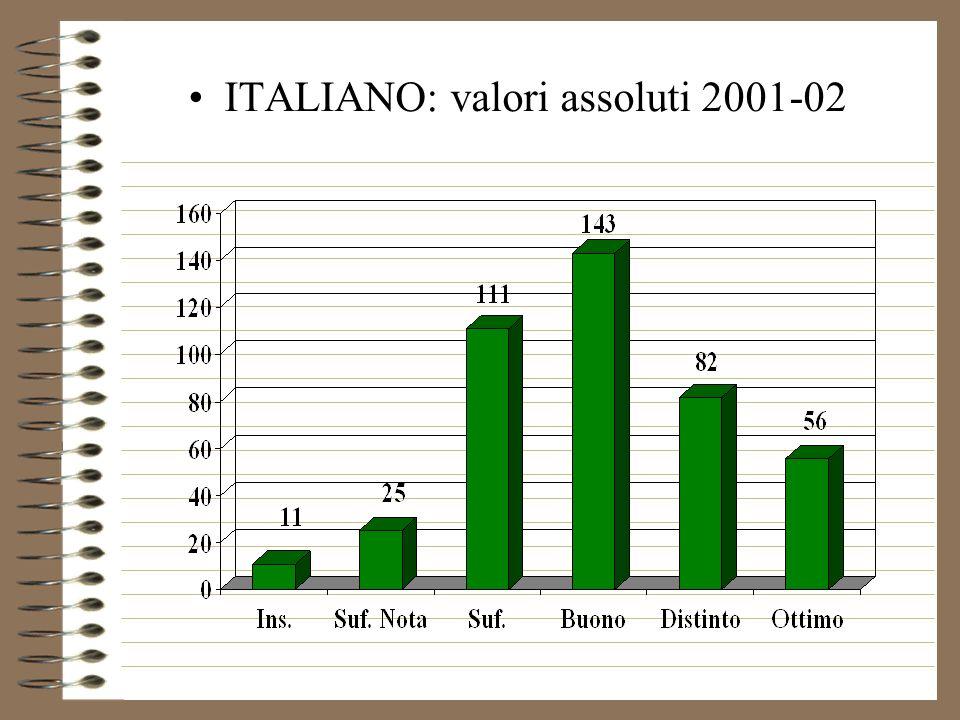 Confronto stessi alunni valutazioni I quadrimestre 2001-02 (Classi II) e 2000-01(classi I)