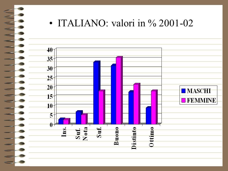 ITALIANO: valori % 2001-02