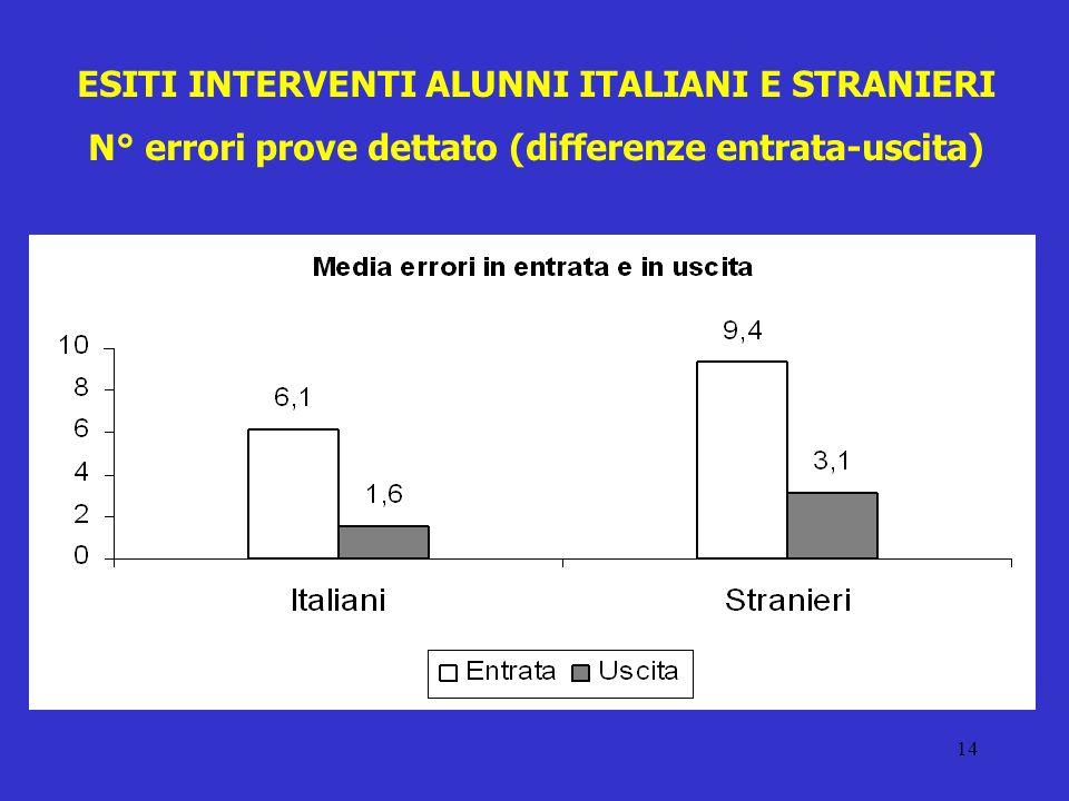 14 ESITI INTERVENTI ALUNNI ITALIANI E STRANIERI N° errori prove dettato (differenze entrata-uscita)
