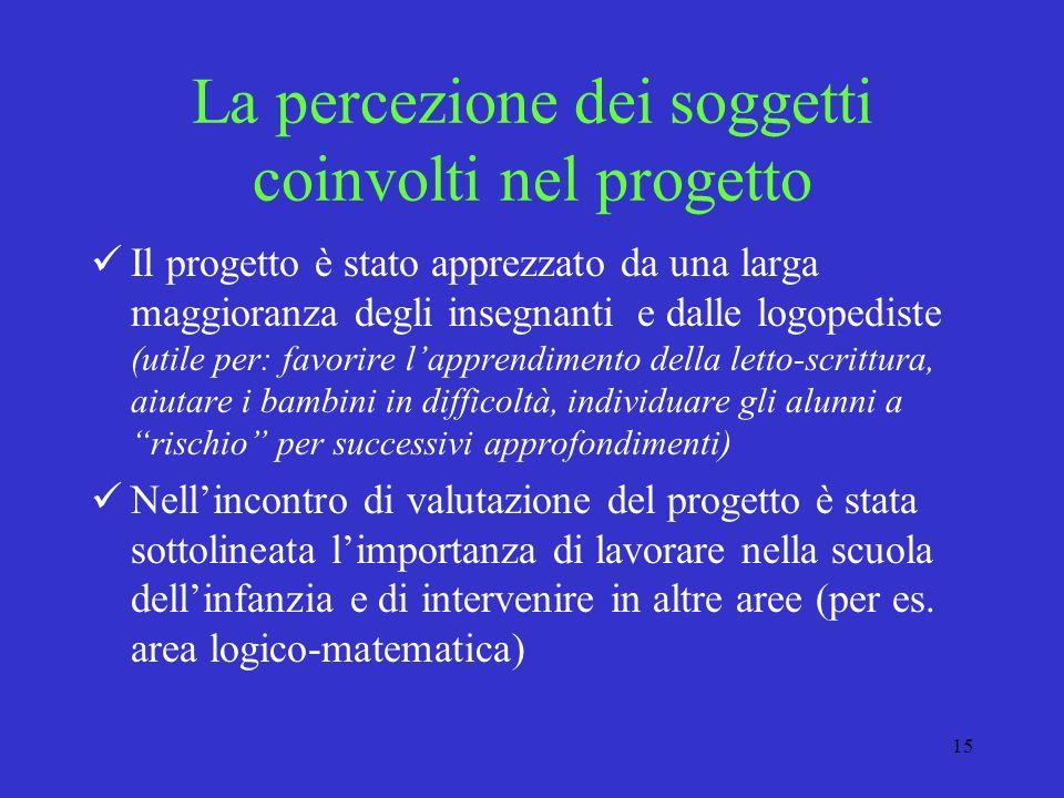 15 La percezione dei soggetti coinvolti nel progetto Il progetto è stato apprezzato da una larga maggioranza degli insegnanti e dalle logopediste (uti