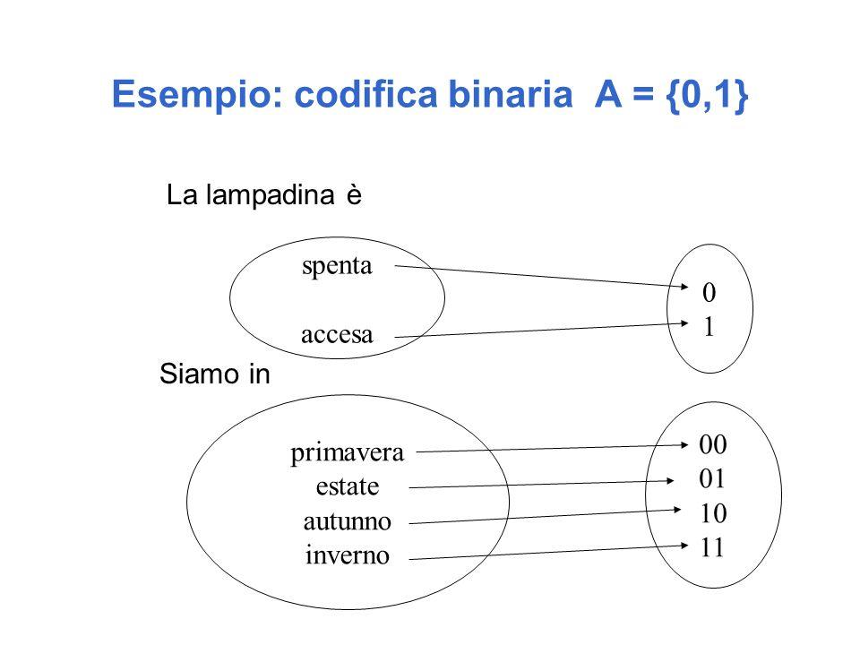La codifica dei caratteri l Dobbiamo rappresentare le lettere dellalfabeto {a,b,c, …A,B,C, %, &, (, ),…0,1,2,3,.,; ?+,-*,...} l Linsieme di simboli comunemente usati nellalfabeto anglosassone, incluse le cifre numeriche, lettere maiuscole e minuscole, simboli di punteggiatura, parentesi e operatori aritmetici, può essere codificato usando 7 bit (2 7 = 128) l Il metodo di codifica più diffuso tra i produttori di hardware e di software prende il nome di codice ASCII (American Standard Code for Information Interchange)