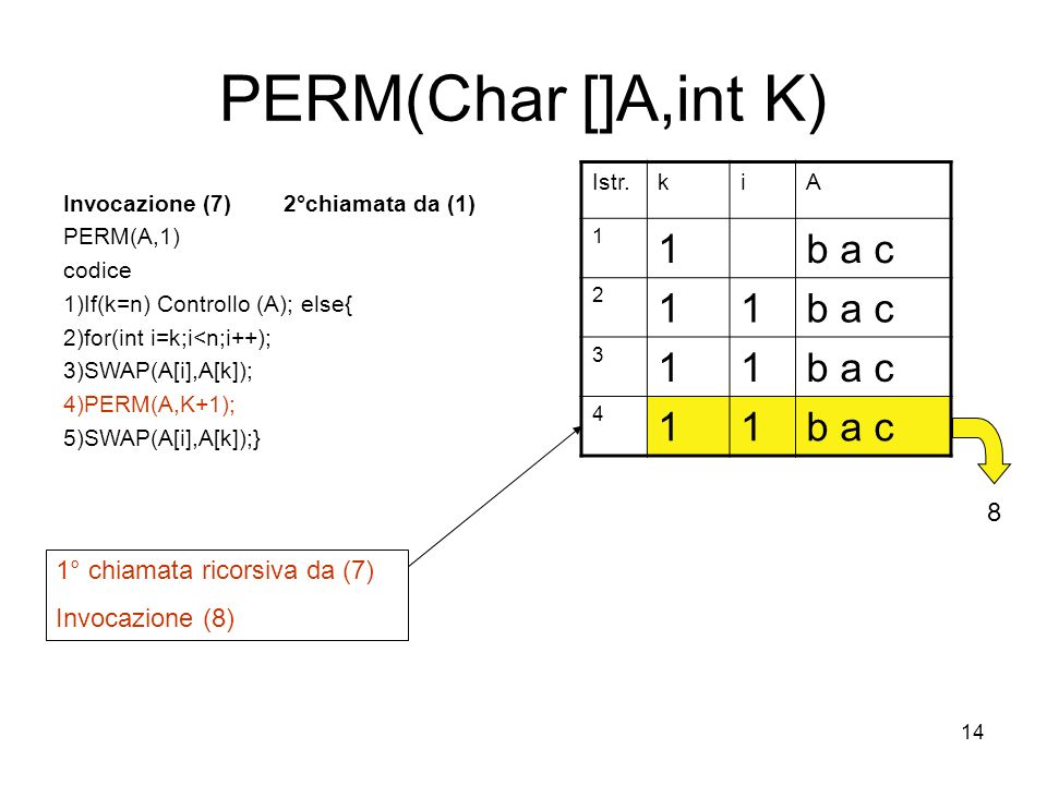 14 PERM(Char []A,int K) Invocazione (7) 2°chiamata da (1) PERM(A,1) codice 1)If(k=n) Controllo (A); else{ 2)for(int i=k;i<n;i++); 3)SWAP(A[i],A[k]); 4)PERM(A,K+1); 5)SWAP(A[i],A[k]);} Istr.kiA 1 1b a c 2 11 3 11 4 11 1° chiamata ricorsiva da (7) Invocazione (8) 8