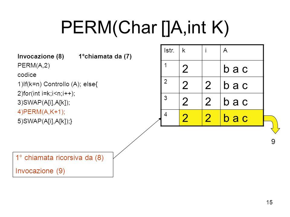 15 PERM(Char []A,int K) Invocazione (8) 1°chiamata da (7) PERM(A,2) codice 1)If(k=n) Controllo (A); else{ 2)for(int i=k;i<n;i++); 3)SWAP(A[i],A[k]); 4