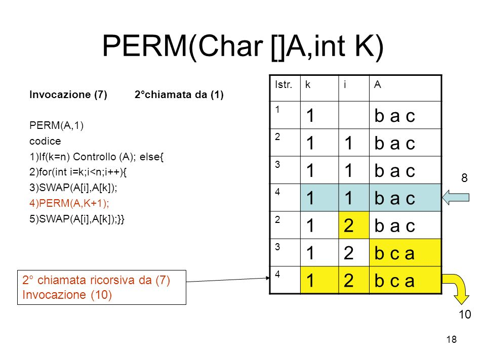 18 PERM(Char []A,int K) Invocazione (7) 2°chiamata da (1) PERM(A,1) codice 1)If(k=n) Controllo (A); else{ 2)for(int i=k;i<n;i++){ 3)SWAP(A[i],A[k]); 4