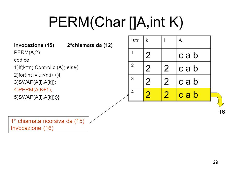 29 PERM(Char []A,int K) Invocazione (15) 2°chiamata da (12) PERM(A,2) codice 1)If(k=n) Controllo (A); else{ 2)for(int i=k;i<n;i++){ 3)SWAP(A[i],A[k]); 4)PERM(A,K+1); 5)SWAP(A[i],A[k]);}} Istr.kiA 1 2c a b 2 22 3 22 4 22 1° chiamata ricorsiva da (15) Invocazione (16) 16