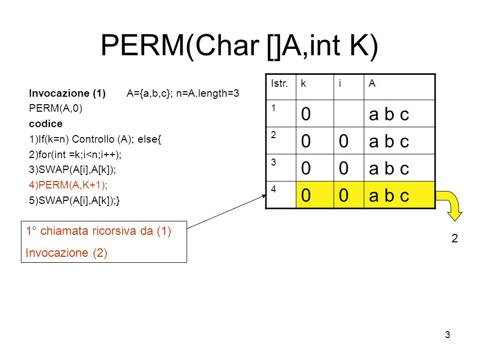 3 PERM(Char []A,int K) Invocazione (1) A={a,b,c}; n=A.length=3 PERM(A,0) codice 1)If(k=n) Controllo (A); else{ 2)for(int =k;i<n;i++); 3)SWAP(A[i],A[k]); 4)PERM(A,K+1); 5)SWAP(A[i],A[k]);} Istr.kiA 1 0a b c 2 00 3 00 4 00 1° chiamata ricorsiva da (1) Invocazione (2) 2