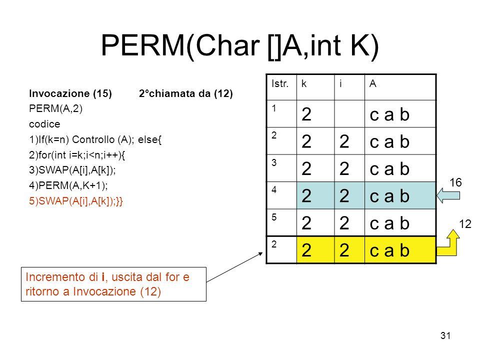 31 PERM(Char []A,int K) Invocazione (15) 2°chiamata da (12) PERM(A,2) codice 1)If(k=n) Controllo (A); else{ 2)for(int i=k;i<n;i++){ 3)SWAP(A[i],A[k]); 4)PERM(A,K+1); 5)SWAP(A[i],A[k]);}} Istr.kiA 1 2c a b 2 22 3 22 4 22 5 22 2 22 16 12 Incremento di i, uscita dal for e ritorno a Invocazione (12)
