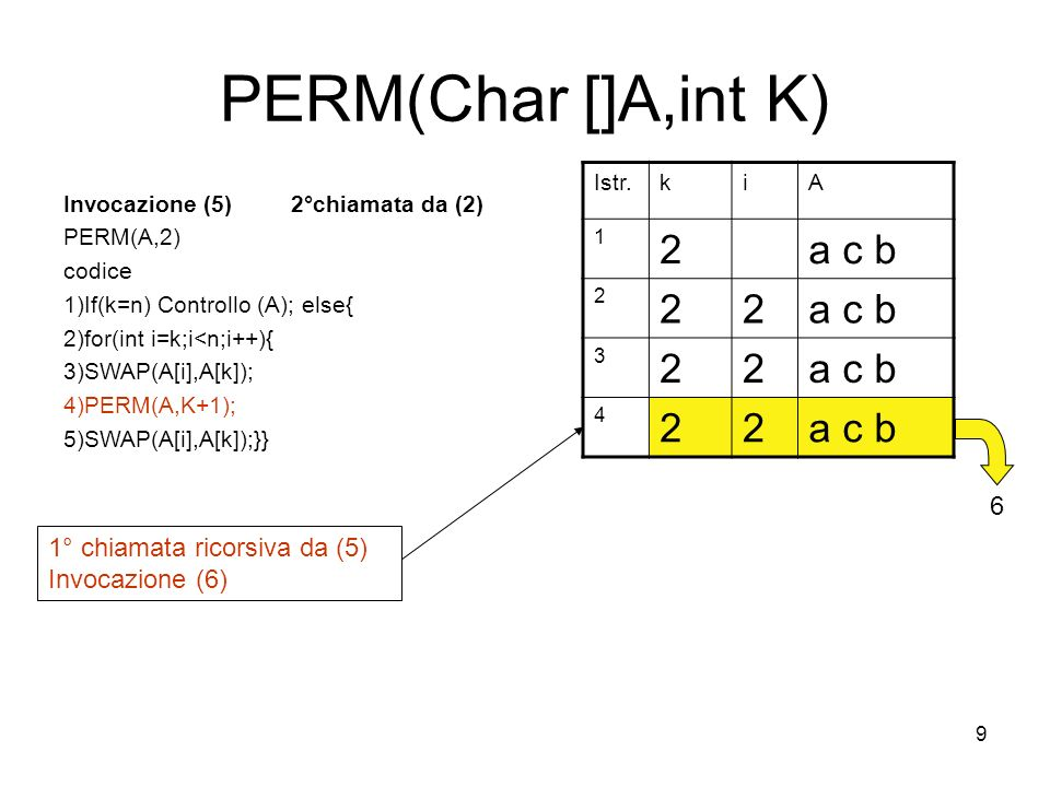 9 PERM(Char []A,int K) Invocazione (5) 2°chiamata da (2) PERM(A,2) codice 1)If(k=n) Controllo (A); else{ 2)for(int i=k;i<n;i++){ 3)SWAP(A[i],A[k]); 4)