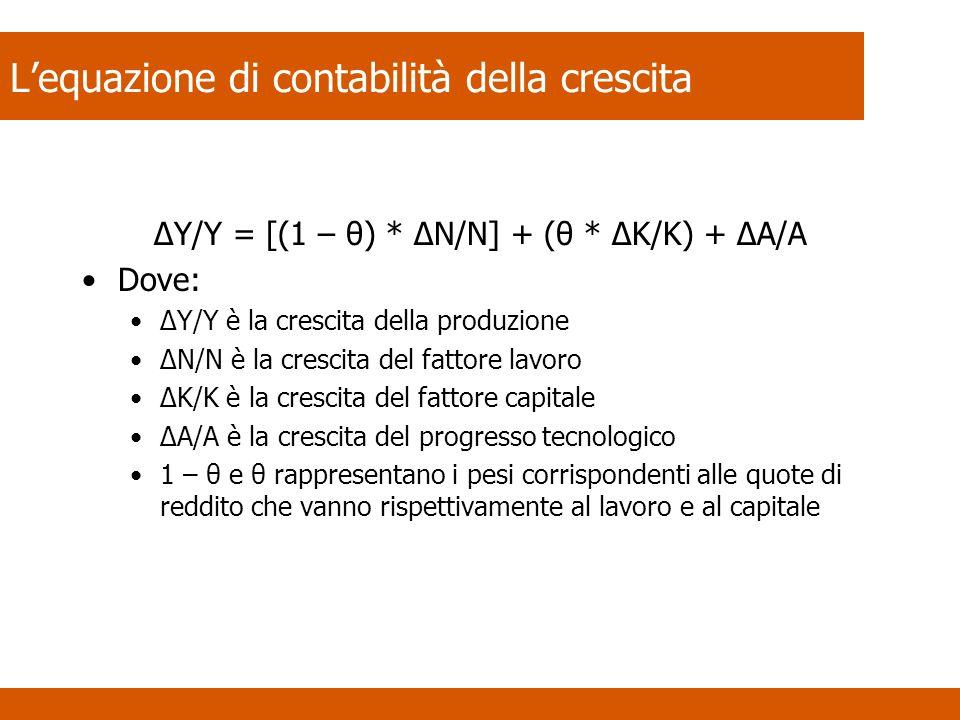 Lequazione di contabilità della crescita ΔY/Y = [(1 – θ) * ΔN/N] + (θ * ΔK/K) + ΔA/A Dove: ΔY/Y è la crescita della produzione ΔN/N è la crescita del