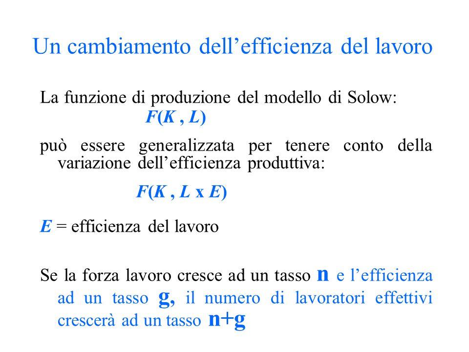 Un cambiamento dellefficienza del lavoro La funzione di produzione del modello di Solow: F(K, L) può essere generalizzata per tenere conto della varia
