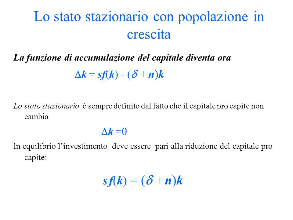 Lo stato stazionario con popolazione in crescita La funzione di accumulazione del capitale diventa ora k = sf(k) – ( + n)k Lo stato stazionario è semp