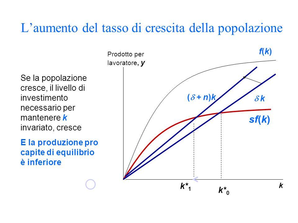 Laumento del tasso di crescita della popolazione Prodotto per lavoratore, y k sf(k) k Se la popolazione cresce, il livello di investimento necessario