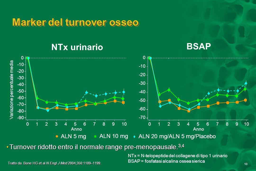 10 Variazione percentuale media NTx urinario BSAP Marker del turnover osseo -70 -60 -50 -40 -30 -20 -10 0 Anno 012345678910 ALN 10 mg ALN 20 mg/ALN 5