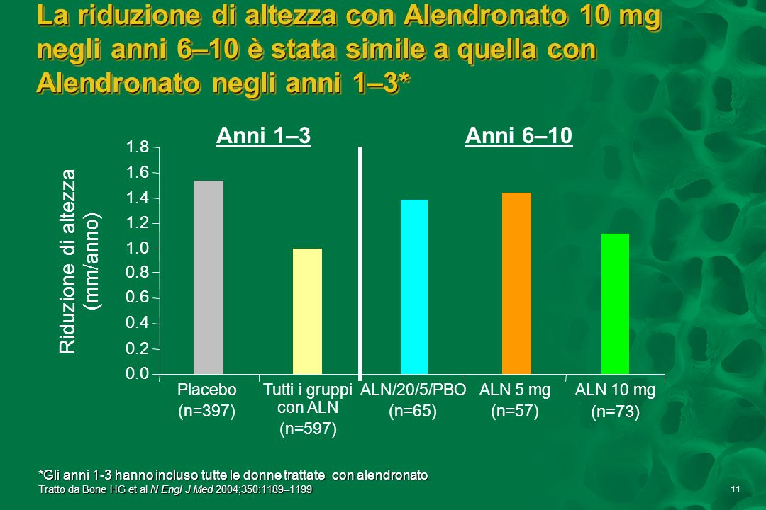 11 La riduzione di altezza con Alendronato 10 mg negli anni 6–10 è stata simile a quella con Alendronato negli anni 1–3* 0.0 0.2 0.4 0.6 0.8 1.0 1.2 1