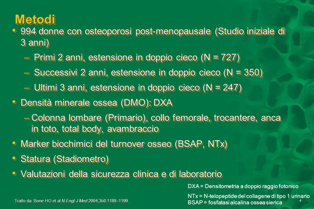 15 ConclusioniConclusioni Lalendronato è la sola terapia per losteoporosi per la quale sono disponibili dati a 10 anni:*,3 Lalendronato è la sola terapia per losteoporosi per la quale sono disponibili dati a 10 anni:*,3 La terapia continuativa con alendronato per 10 anni: La terapia continuativa con alendronato per 10 anni: –Aumenta progressivamente la DMO della colonna lombare –Aumenta, poi mantiene la DMO del femore –Fornisce effetti maggiori con 10 mg/die rispetto a 5 mg/die –Mantiene stabile la riduzione del turnover osseo Rischio di fratture non vertebrali negli anni 6-10 simile agli anni 1-3 (dosaggio di 10 mg) Rischio di fratture non vertebrali negli anni 6-10 simile agli anni 1-3 (dosaggio di 10 mg) Sospensione della terapia con alendronato dopo 5 anni: Sospensione della terapia con alendronato dopo 5 anni: –Eassociata solo con una parziale riduzione delleffetto –Non causa una accelerata perdita di osso La terapia continuativa fornisce maggiori benefici scheletrici La terapia continuativa fornisce maggiori benefici scheletrici Lalendronato è la sola terapia per losteoporosi per la quale sono disponibili dati a 10 anni:*,3 Lalendronato è la sola terapia per losteoporosi per la quale sono disponibili dati a 10 anni:*,3 La terapia continuativa con alendronato per 10 anni: La terapia continuativa con alendronato per 10 anni: –Aumenta progressivamente la DMO della colonna lombare –Aumenta, poi mantiene la DMO del femore –Fornisce effetti maggiori con 10 mg/die rispetto a 5 mg/die –Mantiene stabile la riduzione del turnover osseo Rischio di fratture non vertebrali negli anni 6-10 simile agli anni 1-3 (dosaggio di 10 mg) Rischio di fratture non vertebrali negli anni 6-10 simile agli anni 1-3 (dosaggio di 10 mg) Sospensione della terapia con alendronato dopo 5 anni: Sospensione della terapia con alendronato dopo 5 anni: –Eassociata solo con una parziale riduzione delleffetto –Non causa una accelerata perdita di osso La terapia continuativa fornisce maggiori benefici