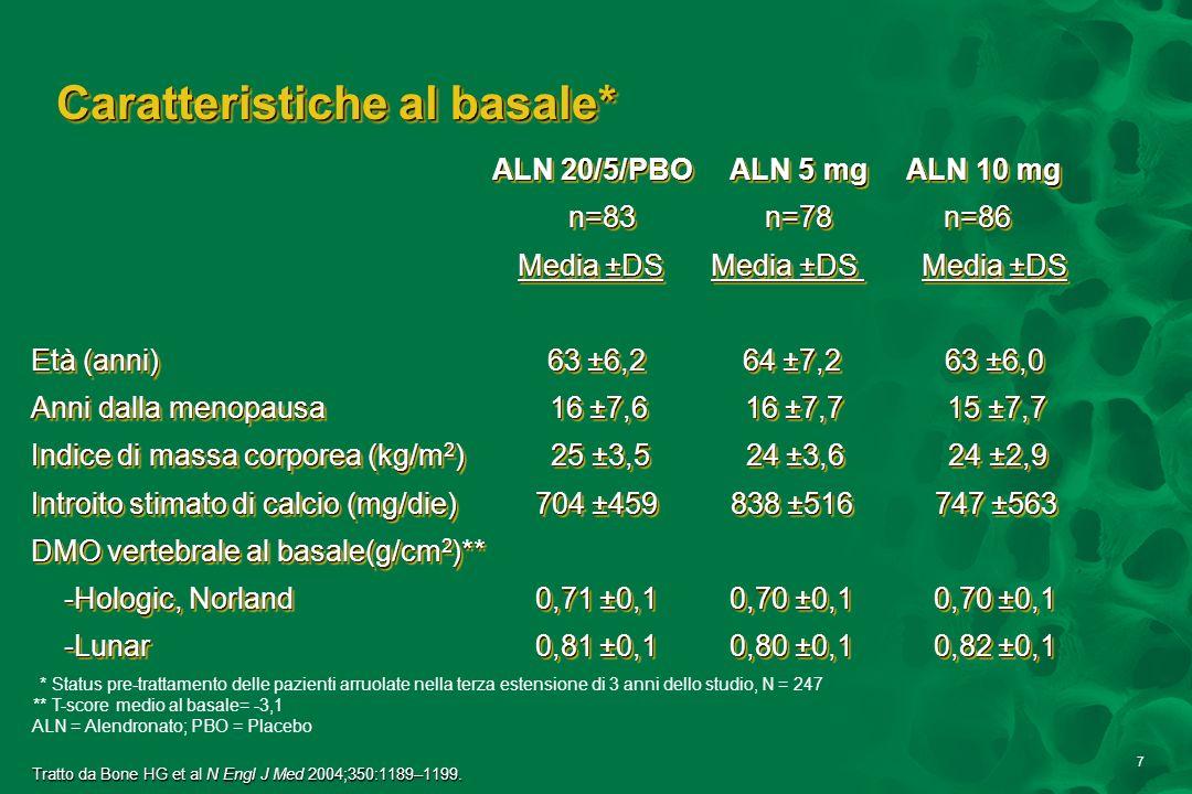 8 Progressivo incremento della DMO della colonna lombare con Alendronato 10 mg nel corso di 10 anni 012345678910 0 2 4 6 8 12 14 Anno Variazione percentuale media (±SE) ALN 5 mg (n=78) ALN 10 mg (n=86) ALN 20 mg/ALN 5 mg/Placebo (n=83) Tratto da Bone HG et al N Engl J Med 2004;350:1189–1199.