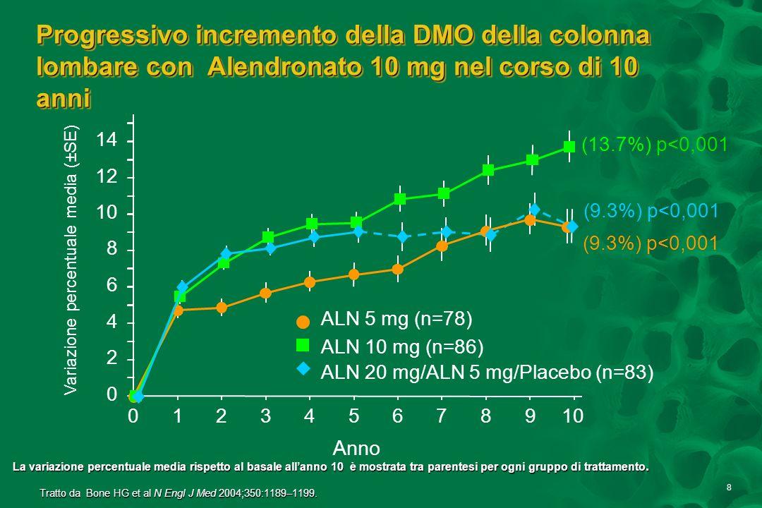 8 Progressivo incremento della DMO della colonna lombare con Alendronato 10 mg nel corso di 10 anni 012345678910 0 2 4 6 8 12 14 Anno Variazione perce
