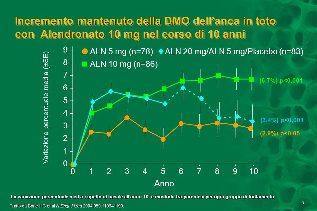 9 Incremento mantenuto della DMO dellanca in toto con Alendronato 10 mg nel corso di 10 anni ALN 5 mg (n=78) ALN 10 mg (n=86) ALN 20 mg/ALN 5 mg/Place