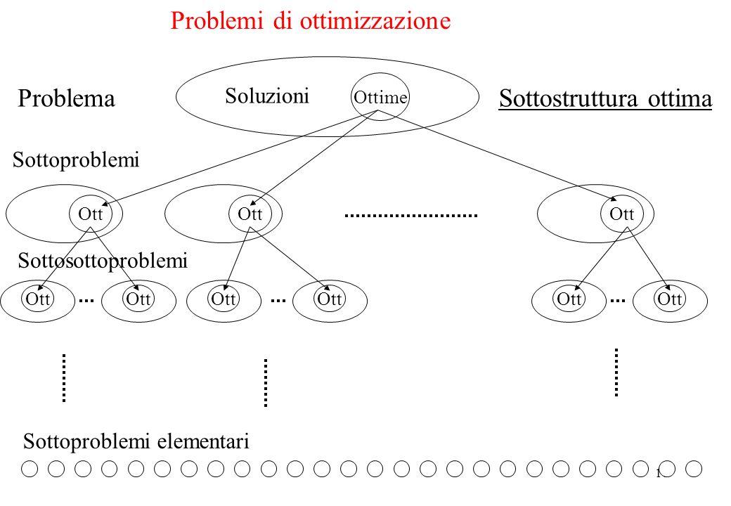 10 Problema Ottime Soluzioni Sottoproblemi Ott Sottosottoproblemi Ott Sottoproblemi elementari Sottostruttura ottima Problemi di ottimizzazione