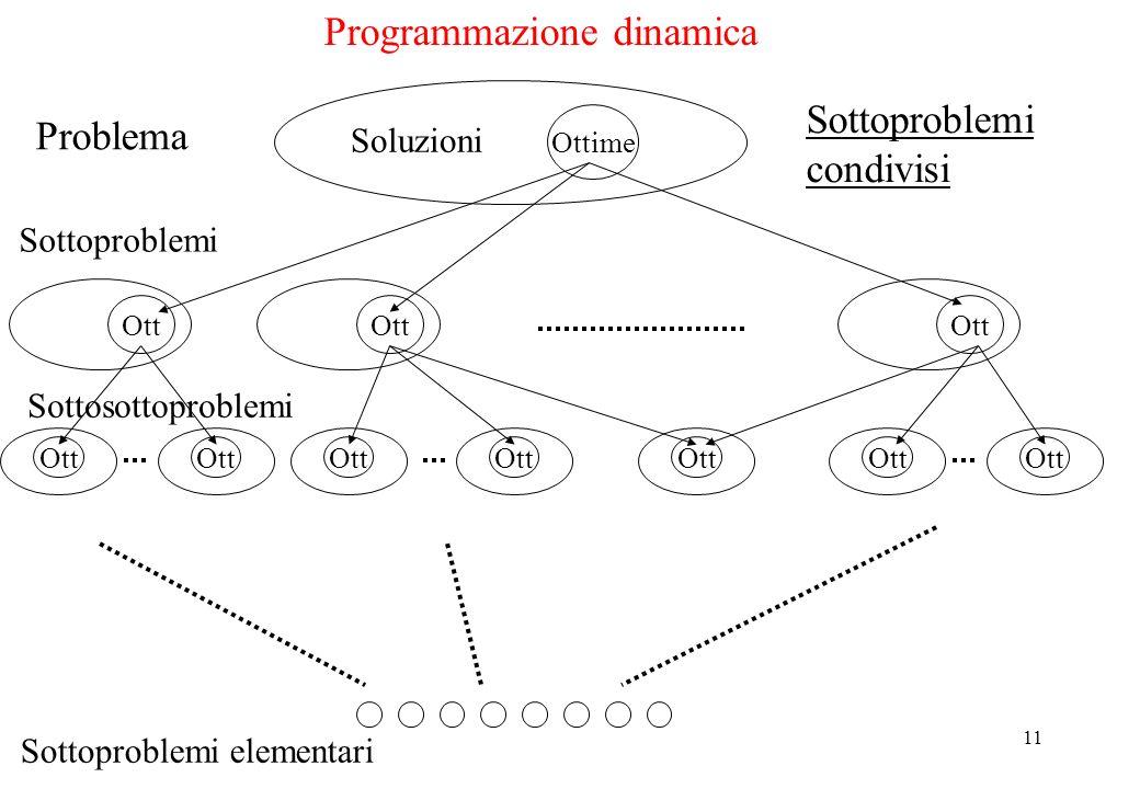 11 Problema Ottime Soluzioni Sottoproblemi Ott Sottosottoproblemi Ott Sottoproblemi elementari Ott Sottoproblemi condivisi Programmazione dinamica
