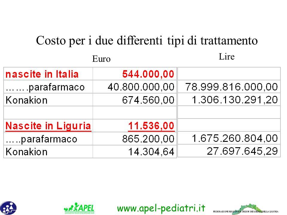 FEDERAZIONE REGIONALE ORDINI DEI MEDICI DELLA LIGURIA www.apel-pediatri.it Costo per i due differenti tipi di trattamento Euro Lire