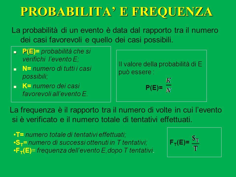 PROBABILITA E FREQUENZA La probabilità di un evento è data dal rapporto tra il numero dei casi favorevoli e quello dei casi possibili. P(E P(E)= proba