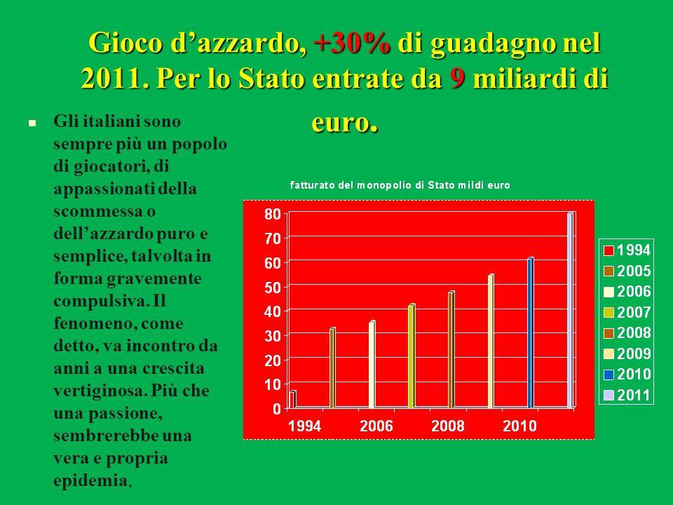 Gioco dazzardo, +30% di guadagno nel 2011. Per lo Stato entrate da 9 miliardi di euro.. Gli italiani sono sempre più un popolo di giocatori, di appass