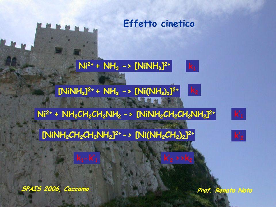 Ni 2+ + NH 3 -> [NiNH 3 ] 2+ [NiNH 3 ] 2+ + NH 3 -> [Ni(NH 3 ) 2 ] 2+ Ni 2+ + NH 2 CH 2 CH 2 NH 2 -> [NiNH 2 CH 2 CH 2 NH 2 ] 2+ [NiNH 2 CH 2 CH 2 NH
