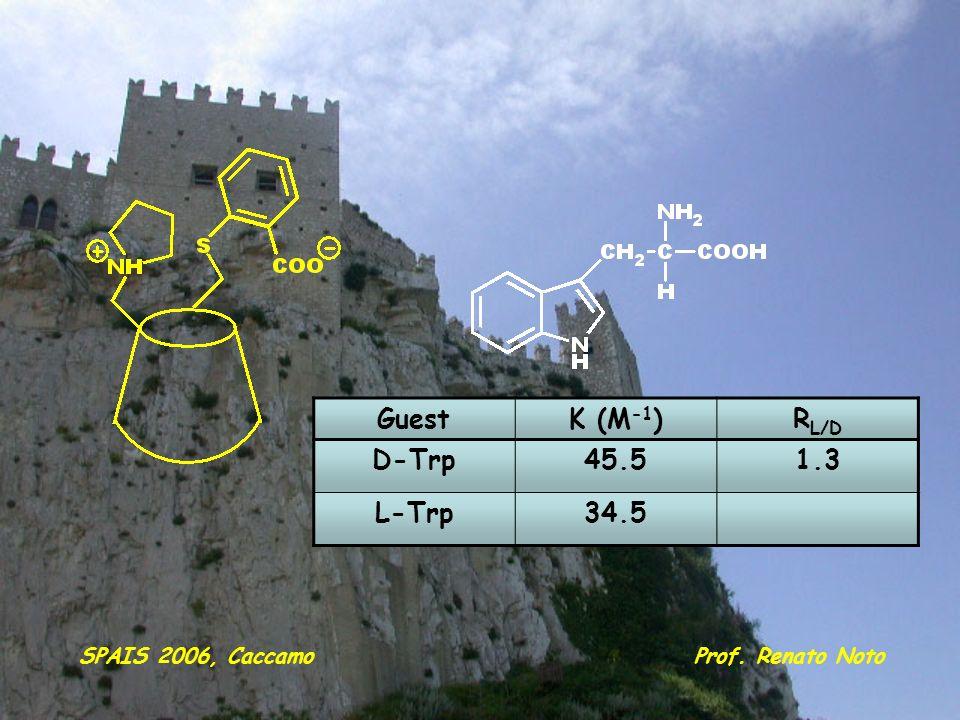 GuestK (M -1 )R L/D D-Trp45.51.3 L-Trp34.5 Prof. Renato NotoSPAIS 2006, Caccamo