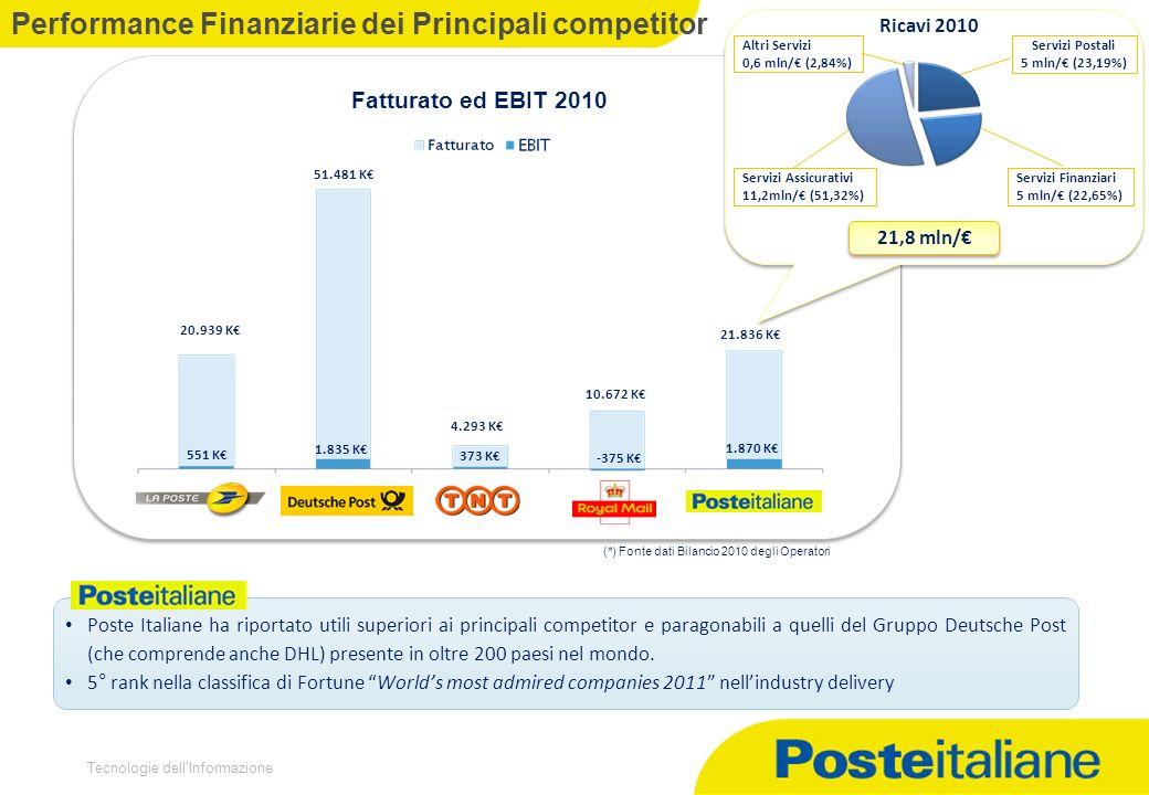 Tecnologie dellInformazione Performance Finanziarie dei Principali competitor Fatturato ed EBIT 2010 20.939 K 51.481 K 4.293 K 10.672 K 21.836 K 551 K