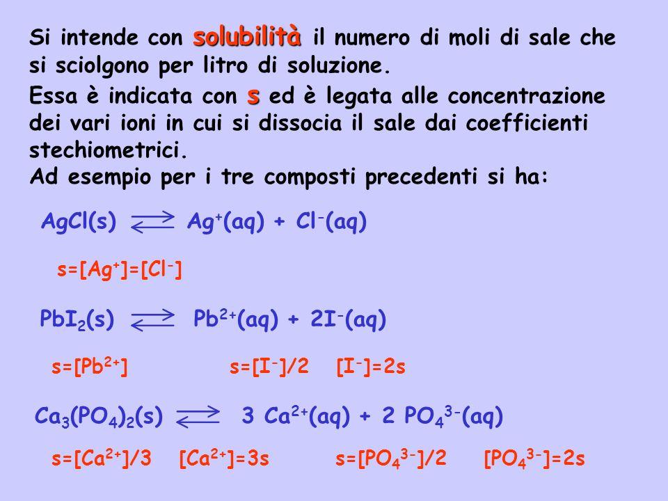 Calcolo del K ps dalla solubilità – Calcolare il K ps del PbI 2 sapendo che la sua solubilità è di 1,2 10 -3 mol/l PbI 2 (s) Pb 2+ (aq) + 2I - (aq) [Pb 2+ ]=s [I - ]=2s K ps =[Pb 2+ ][I - ] 2 K ps =[Pb 2+ ][I - ] 2 =s(2s) 2 =4s 3 K ps =4s 3 =4(1,2 10 -3 ) 3 = 6,9 10 -9 Calcolo della solubilità dal K ps – Calcolare la solubilità dell AgCl sapendo che il suo K ps vale 1,8 10 -10 AgCl(s) Ag + (aq) + Cl - (aq) Concentraz.
