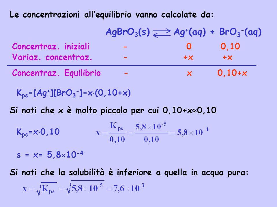 Concentraz. iniziali - 0 0,10 Variaz. concentraz. - +x +x Concentraz. Equilibrio - x 0,10+x K ps =[Ag + ][BrO 3 - ]=x (0,10+x) Le concentrazioni alleq