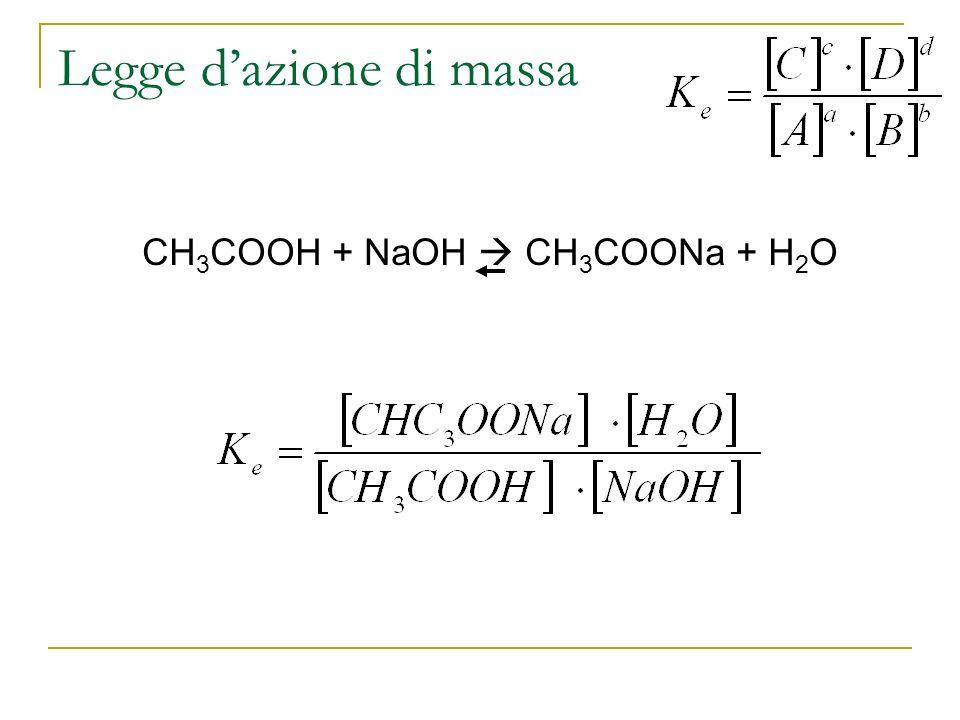 Legge dazione di massa CH 3 COOH + NaOH CH 3 COONa + H 2 O