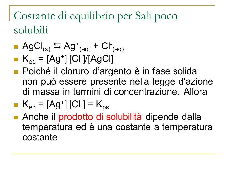 Costante di equilibrio per Sali poco solubili AgCl (s) Ag + (aq) + Cl - (aq) K eq = [Ag + ]. [Cl - ]/[AgCl] Poiché il cloruro dargento è in fase solid