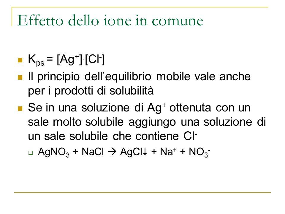 Effetto dello ione in comune K ps = [Ag + ]. [Cl - ] Il principio dellequilibrio mobile vale anche per i prodotti di solubilità Se in una soluzione di