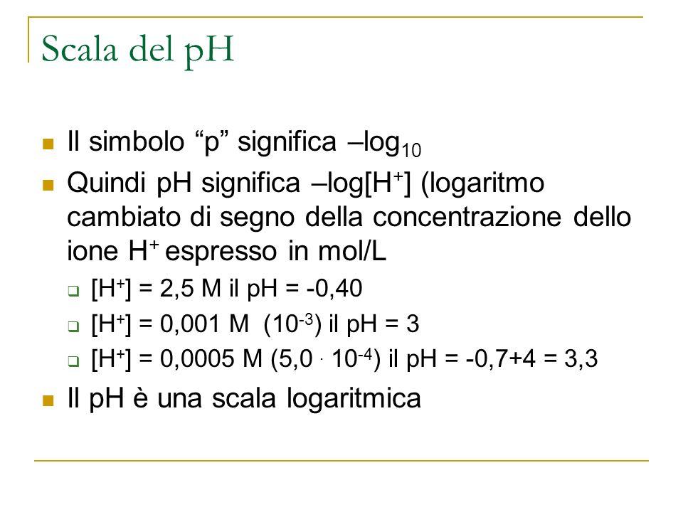 Scala del pH Il simbolo p significa –log 10 Quindi pH significa –log[H + ] (logaritmo cambiato di segno della concentrazione dello ione H + espresso i